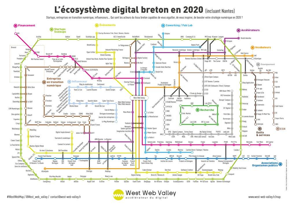ecosysteme digital breton